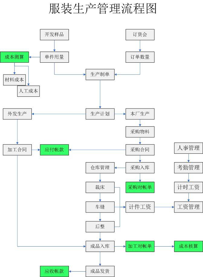服装公司结构框架图